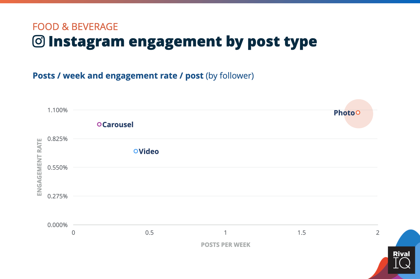 Chart of Instagram posts per week and engagement rate by post type, Food & Beverage