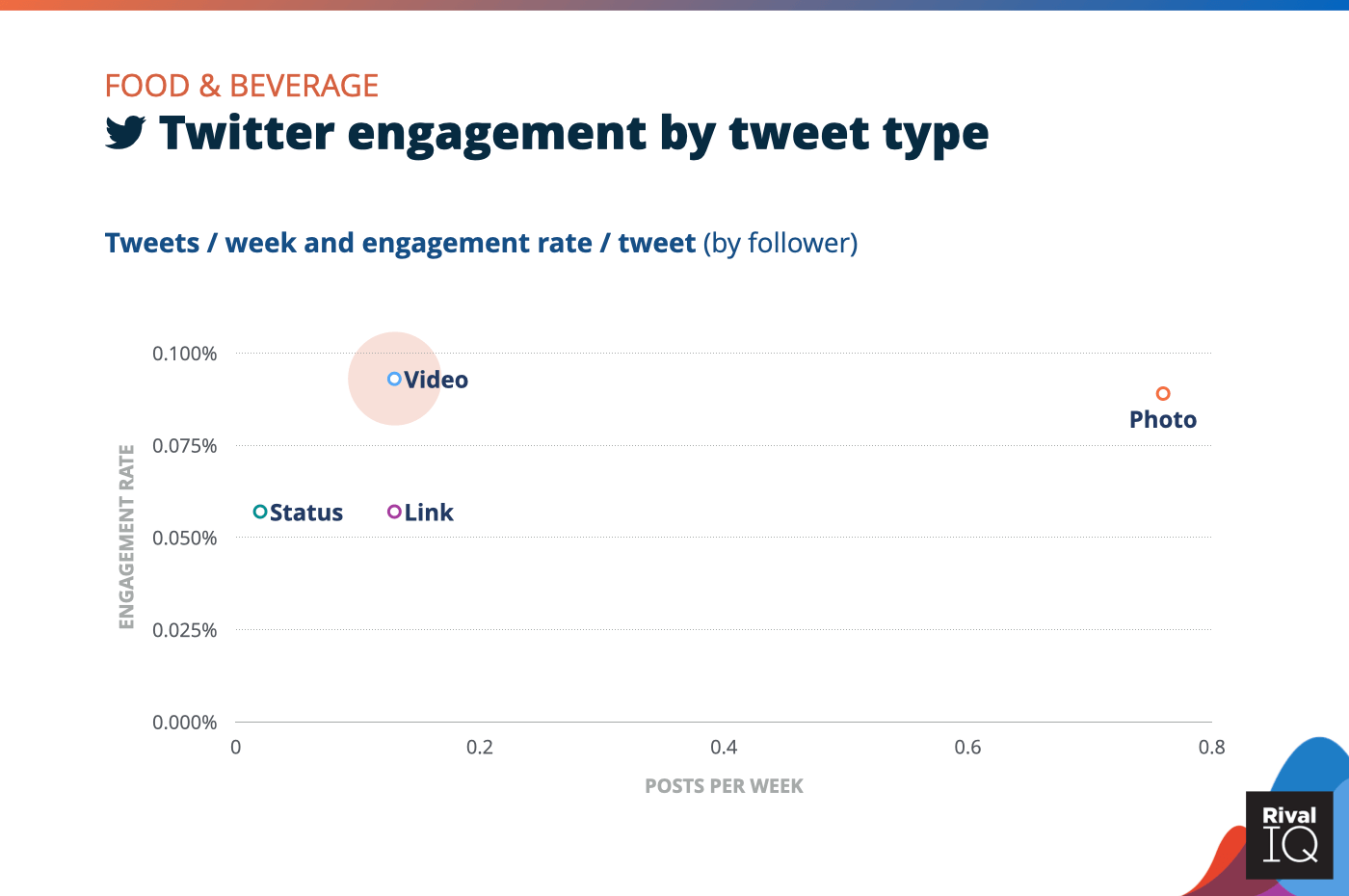 Chart of social media benchmarks for Twitter posts per week and engagement rate by tweet type, Food & Beverage