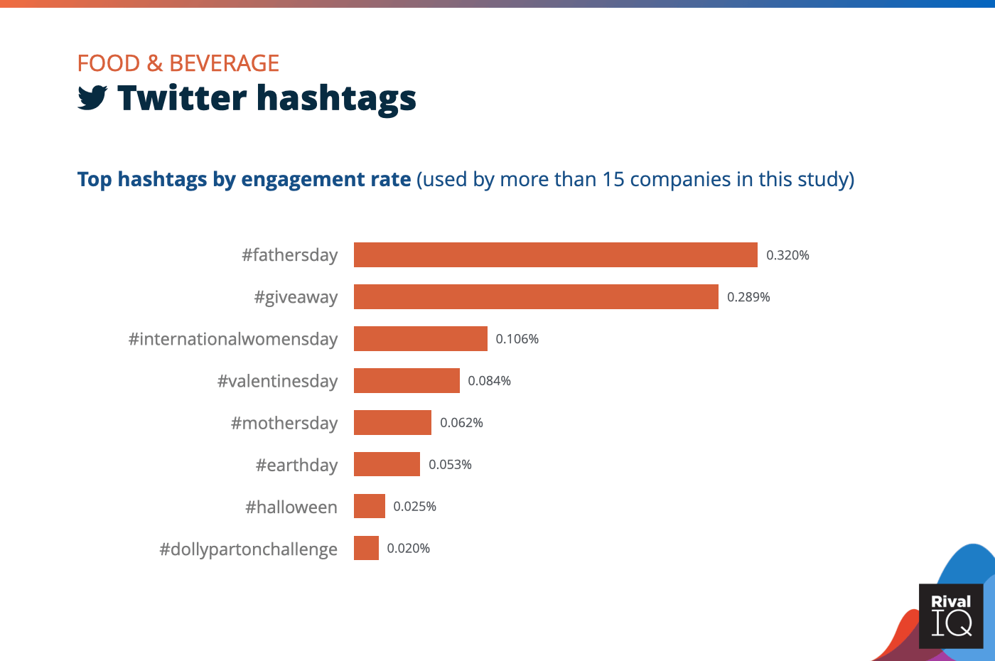 Chart of social media benchmarks for Top Twitter hashtags by engagement rate, Food & Beverage