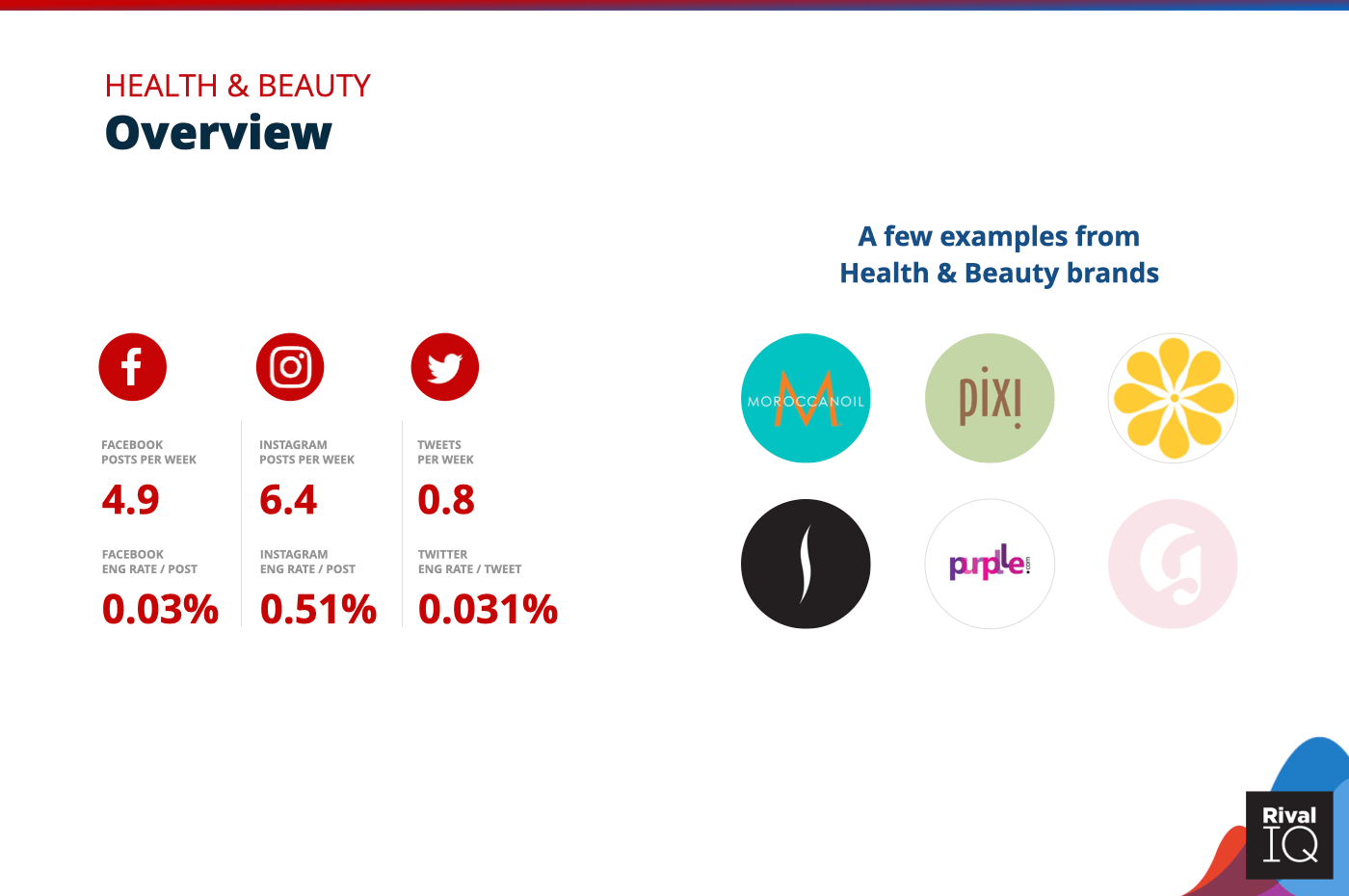 Overview of all benchmarks, Health & Beauty