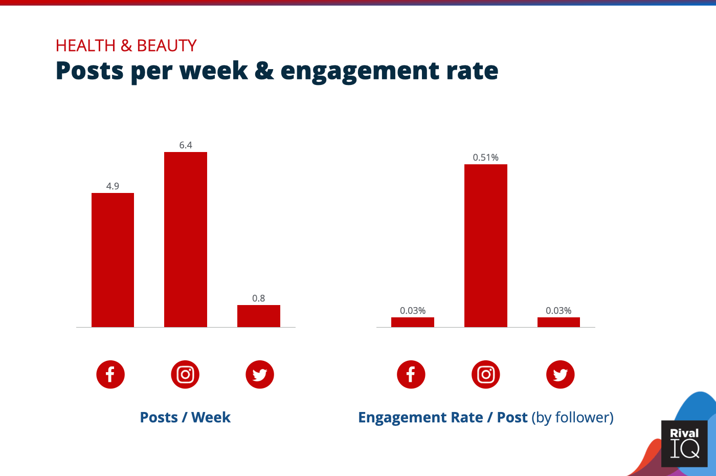 Chart of social media benchmarks for Posts per week and engagement rate per post across all channels, Health & Beauty