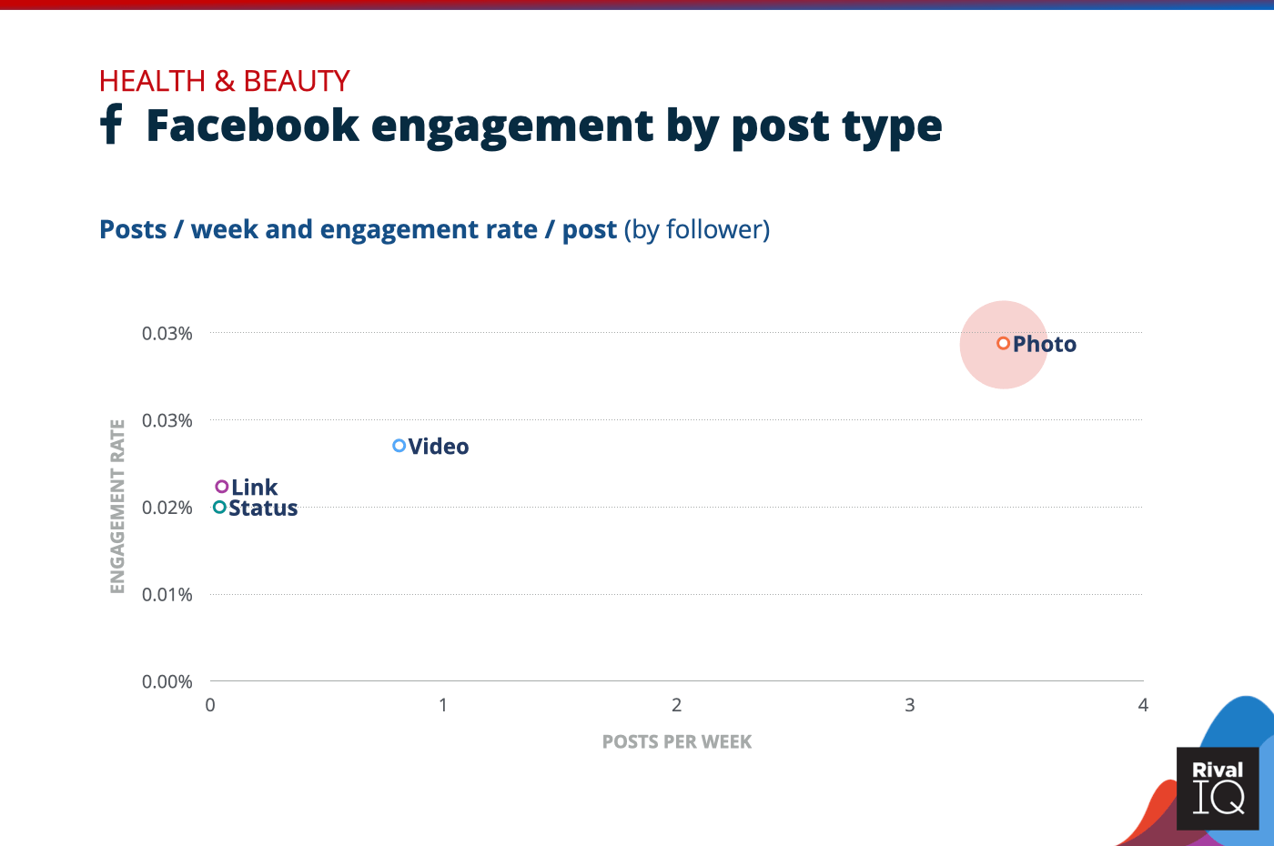 Chart of Facebook posts per week and engagement rate by post type, Health & Beauty