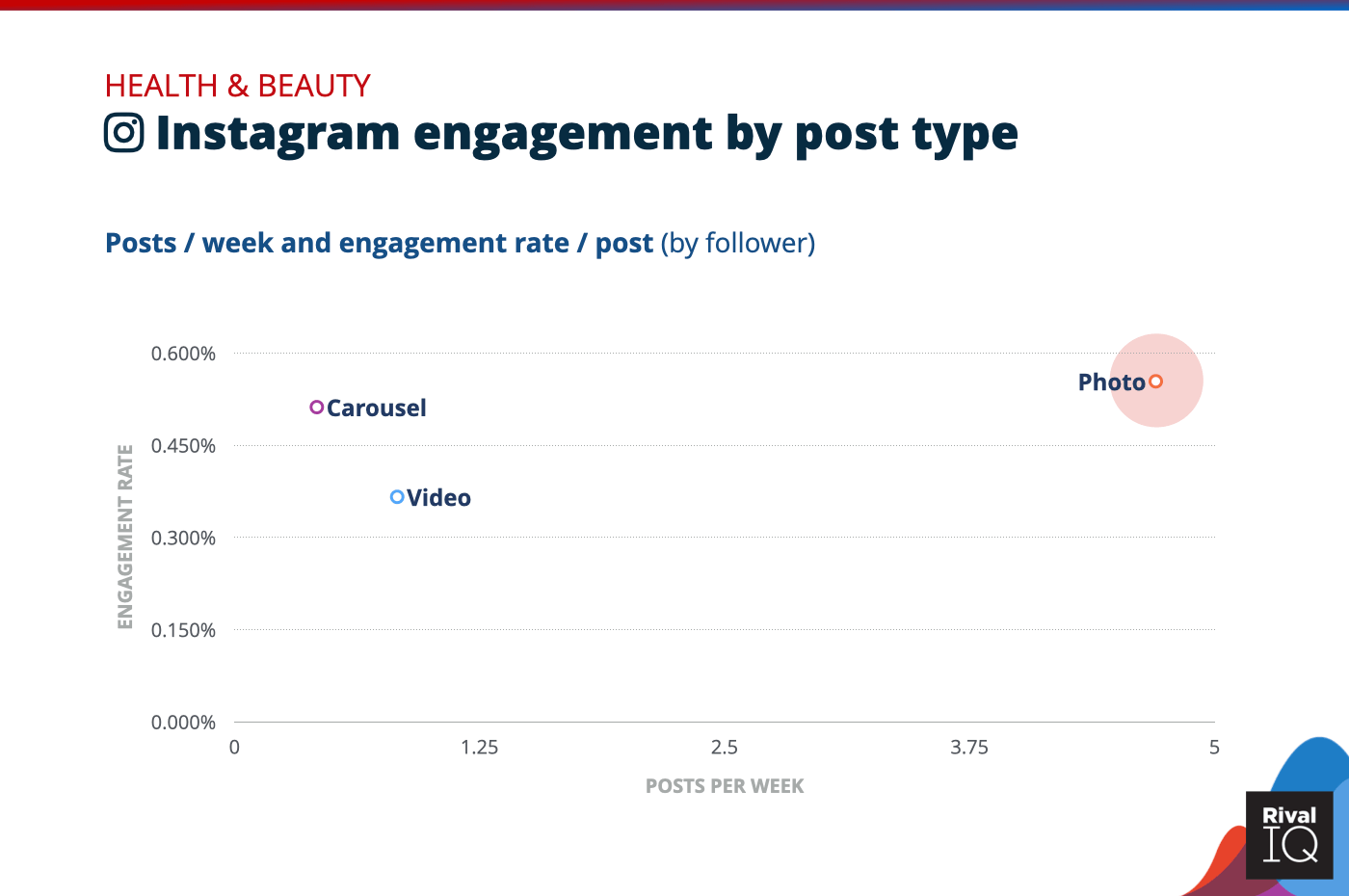 Chart of Instagram posts per week and engagement rate by post type, Health & Beauty