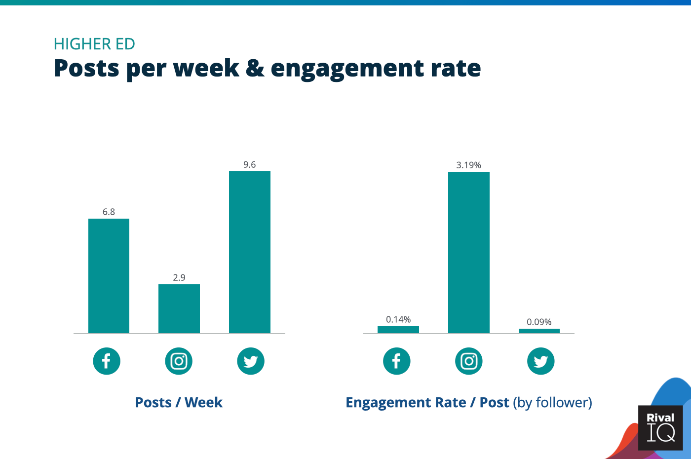 Chart of Posts per week and engagement rate across per post all channels, Higher Ed