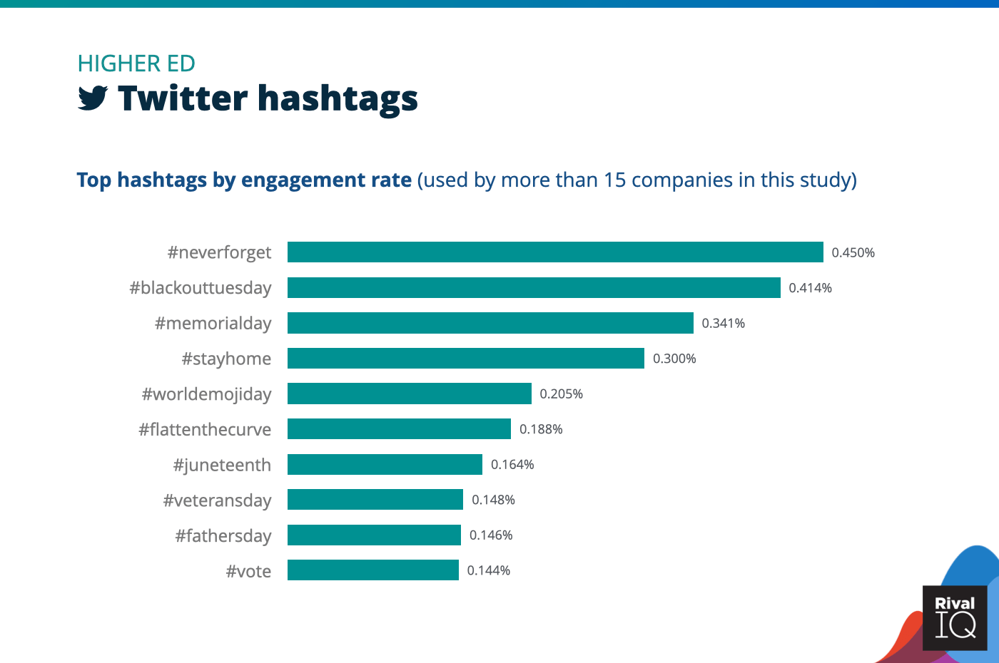Chart of social media benchmarks for Top Twitter hashtags by engagement rate, Higher Ed