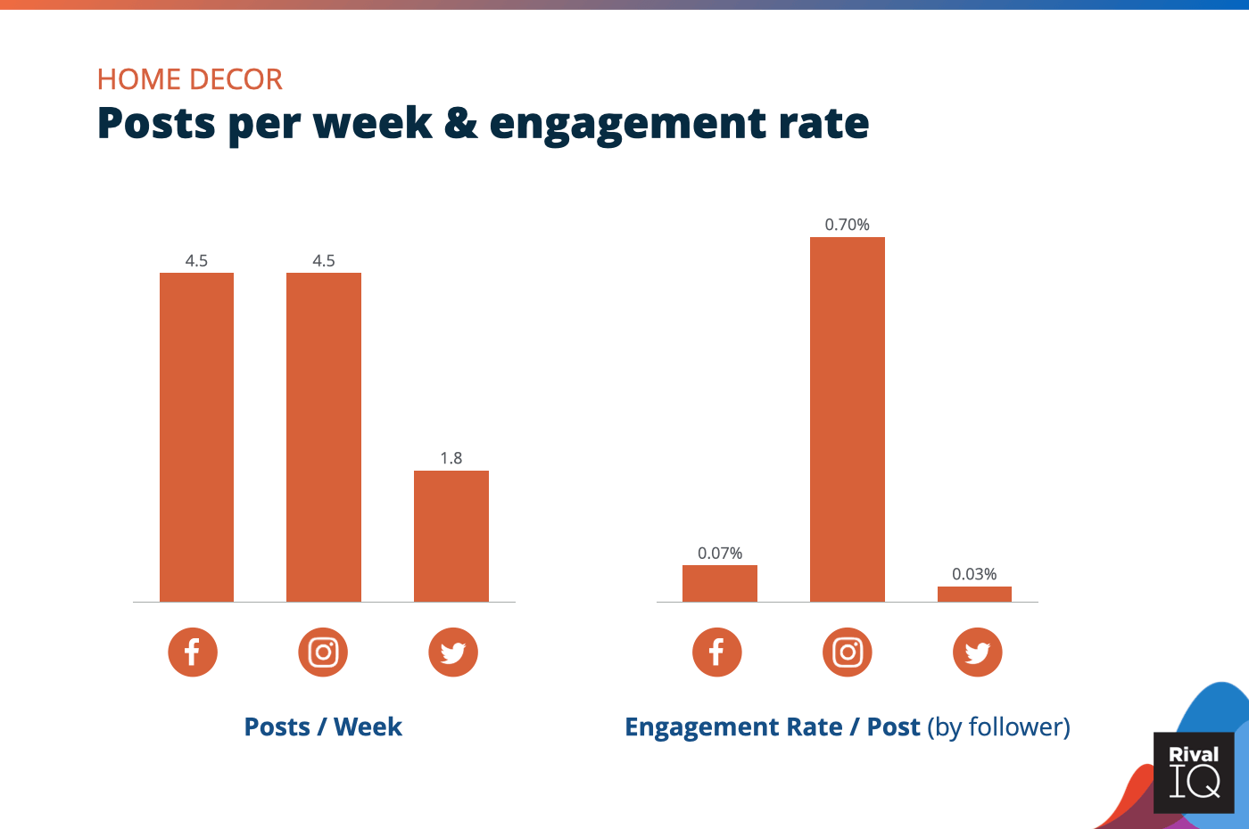 Chart of Posts per week and engagement rate per post across all channels, Home Decor
