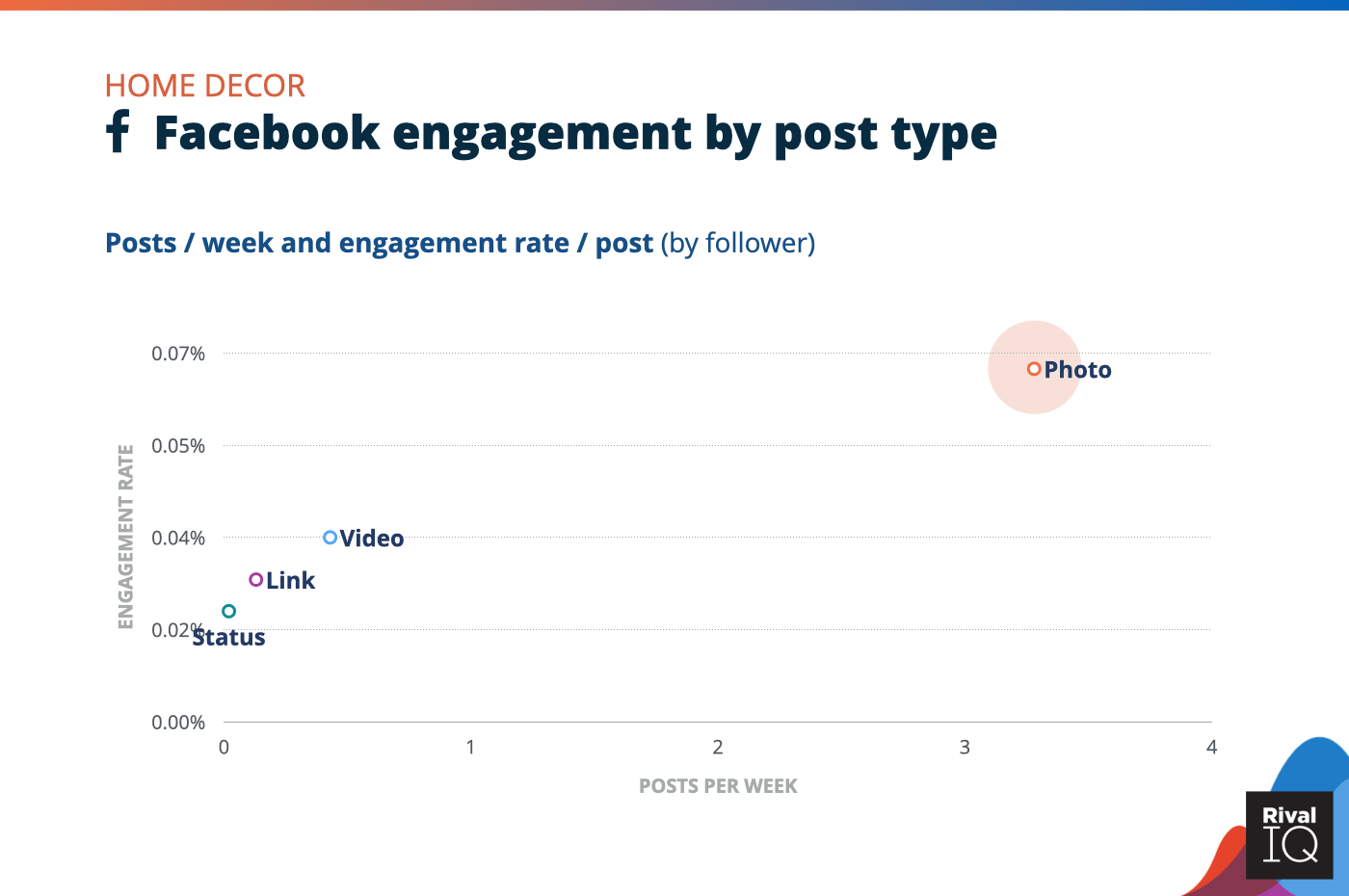 Chart of Facebook posts per week and engagement rate by post type, Home Decor