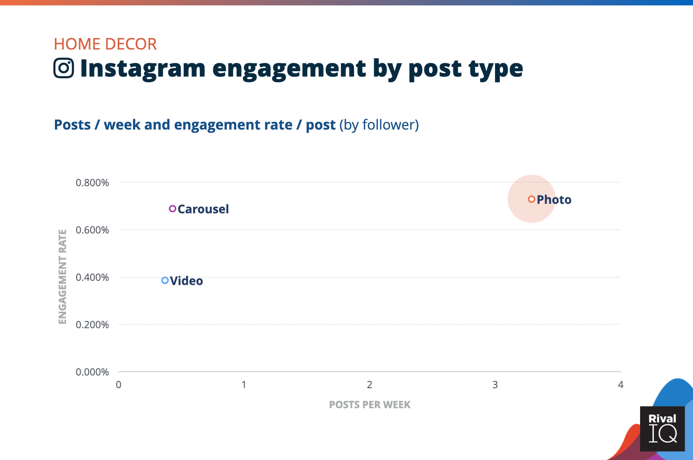 Chart of Instagram posts per week and engagement rate by post type, Home Decor
