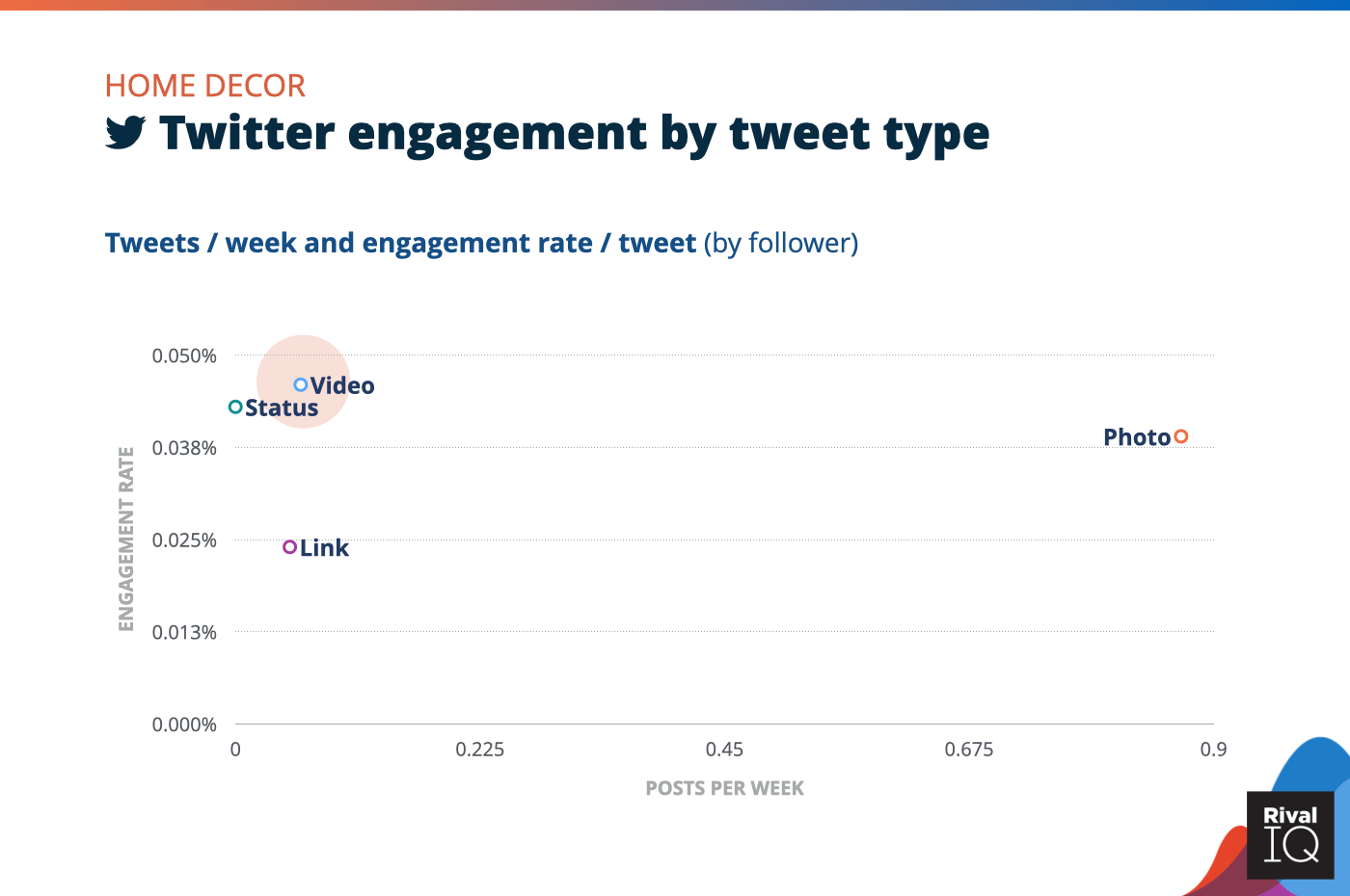 Chart of social media benchmarks for Twitter posts per week and engagement rate by tweet type, Home Decor