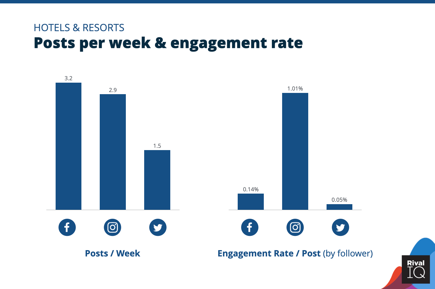Chart of Posts per week and engagement rate per post across all channels, Hotels & Resorts