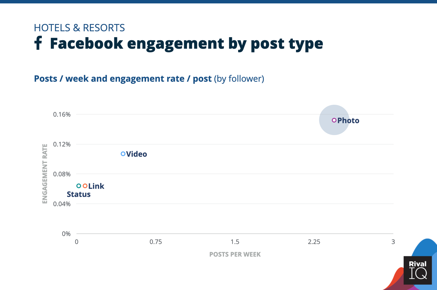 Chart of Facebook posts per week and engagement rate by post type, Hotels & Resorts