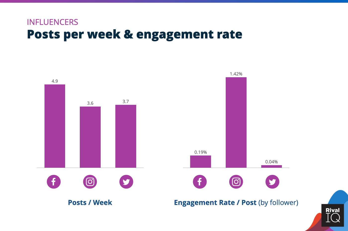 Chart of Posts per week and engagement rate per post across all channels, Influencers