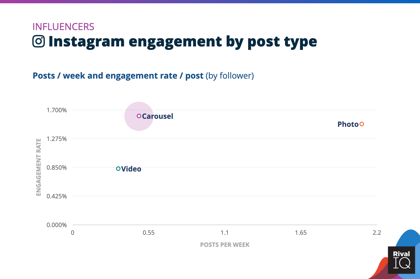 Chart of social media benchmarks for Instagram posts per week and engagement rate by post type, Influencers