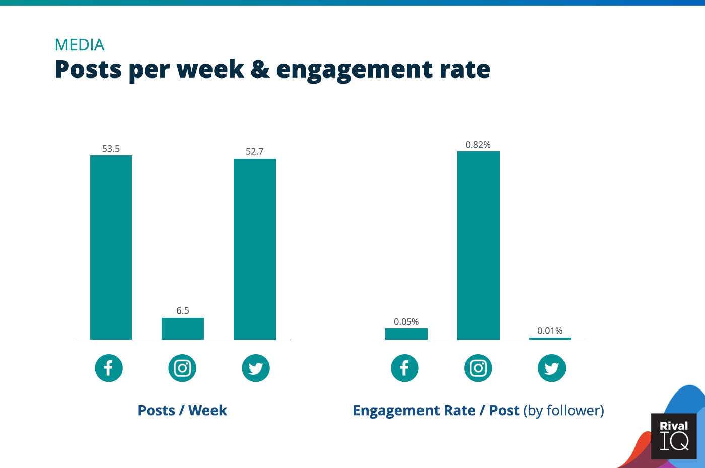 Chart of Posts per week and engagement rate per post across all channels, Media