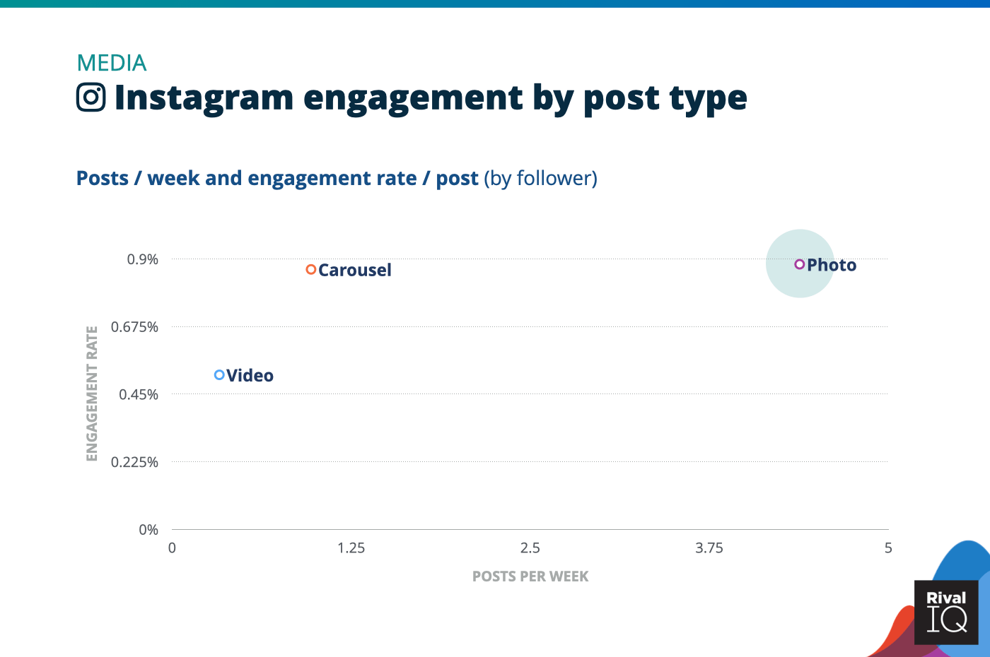 Chart of Instagram posts per week and engagement rate by post type, Media