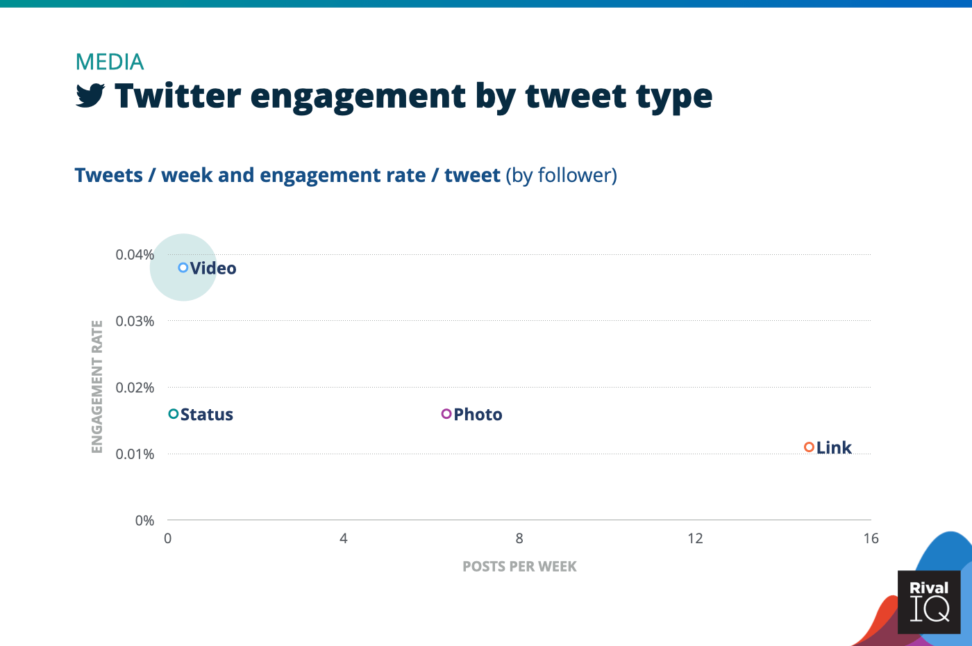 Chart of social media benchmarks for Twitter posts per week and engagement rate by tweet type, Media
