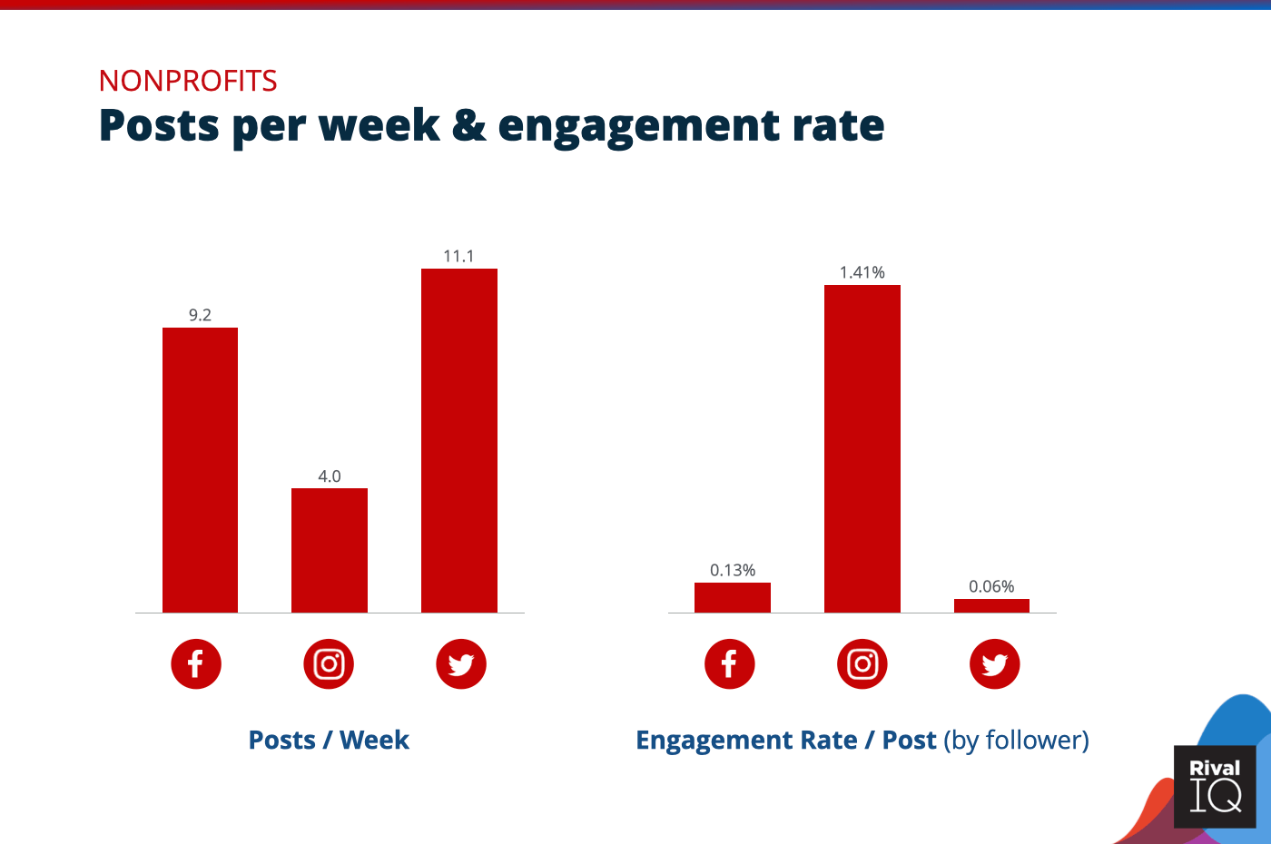 Chart of Posts per week and engagement rate per post across all channels, Nonprofits