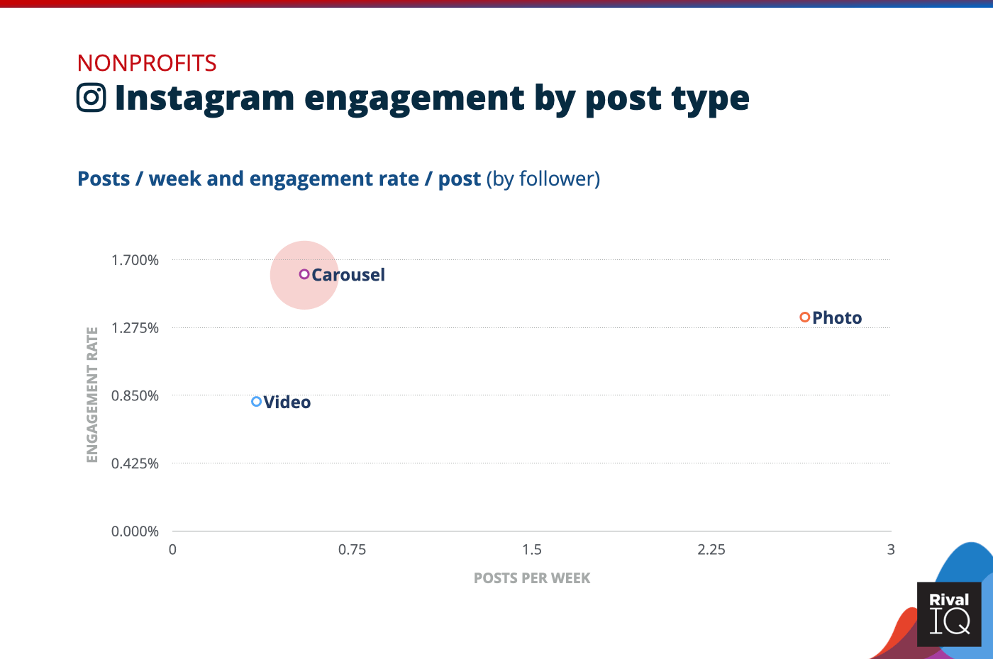 Chart of social media benchmarks for Instagram posts per week and engagement rate by post type, Nonprofits