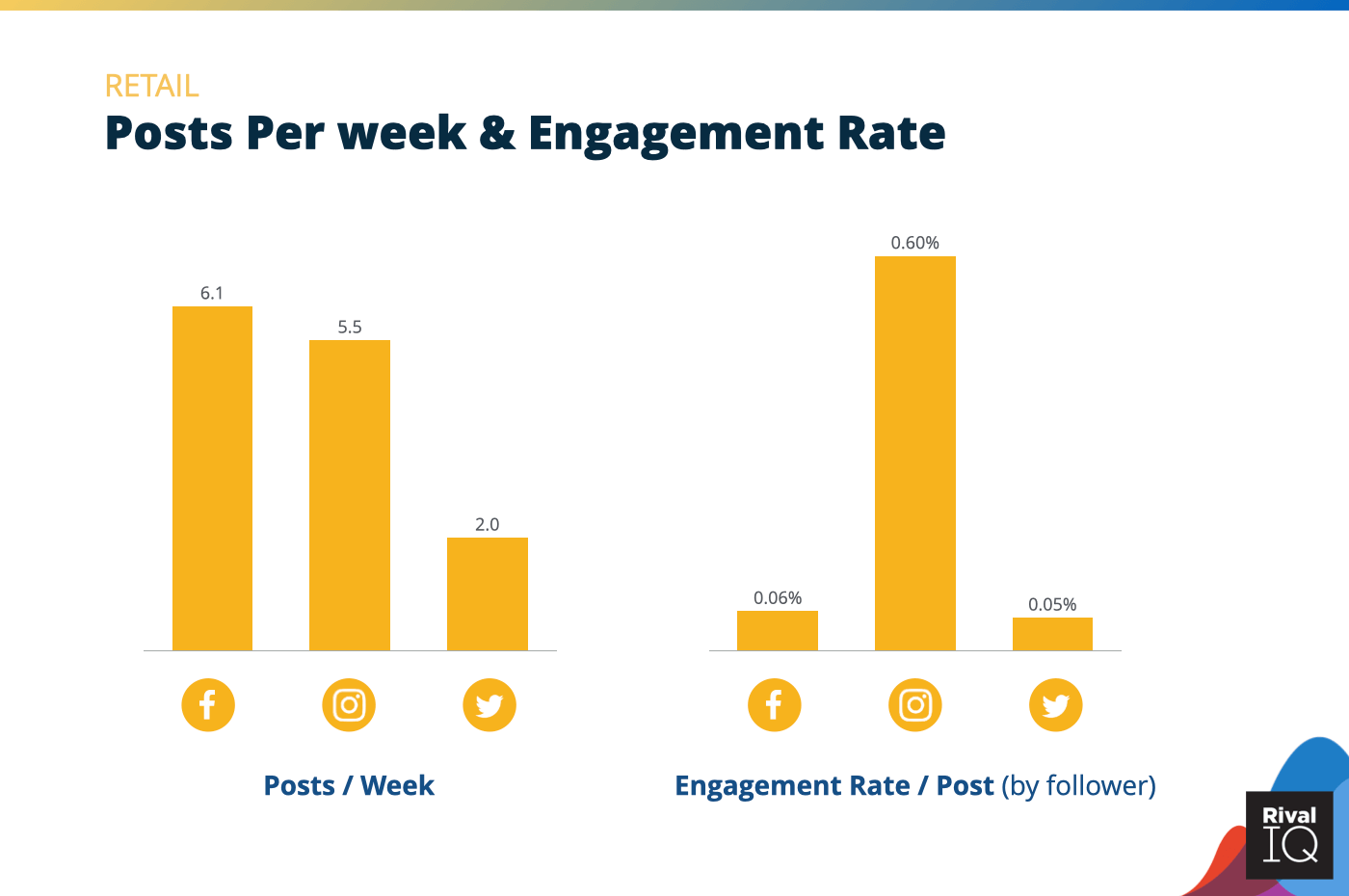 Chart of Posts per week and engagement rate per post across all channels, Retail