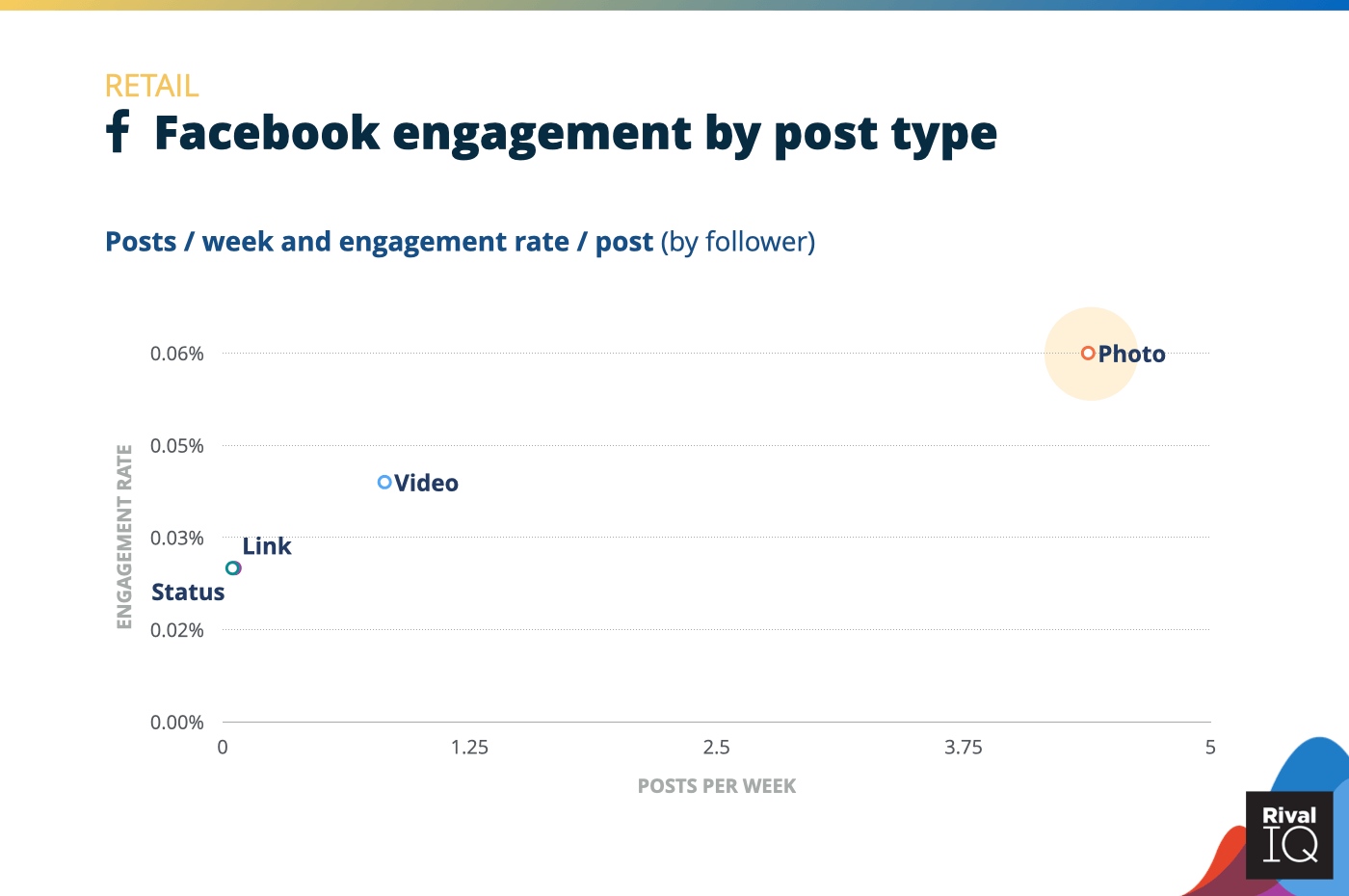 Chart of Facebook posts per week and engagement rate by post type, Retail