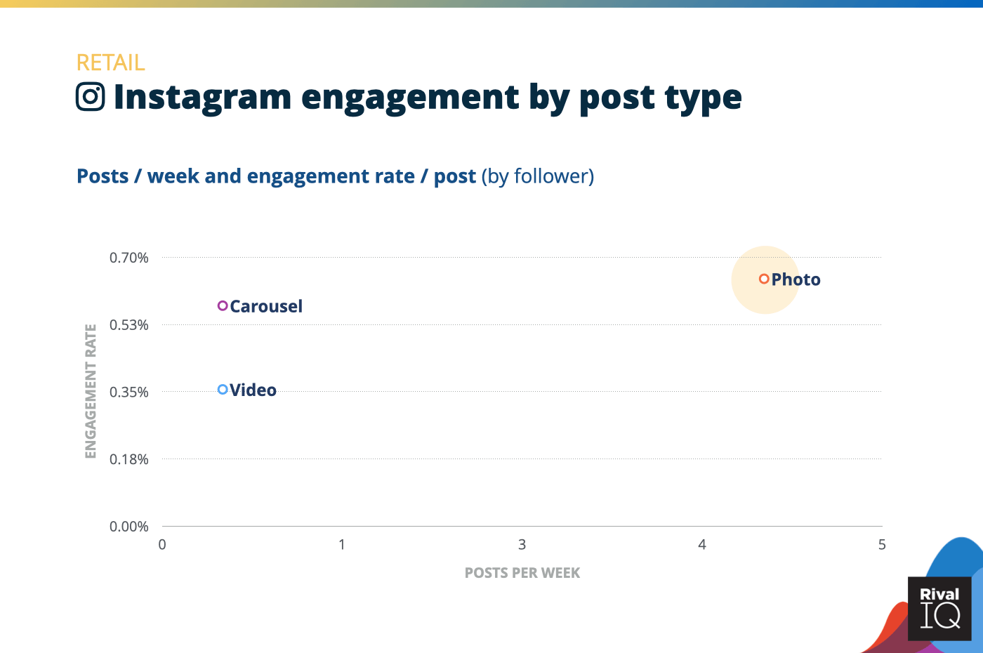 Chart of social media benchmarks for Instagram posts per week and engagement rate by post type, Retail