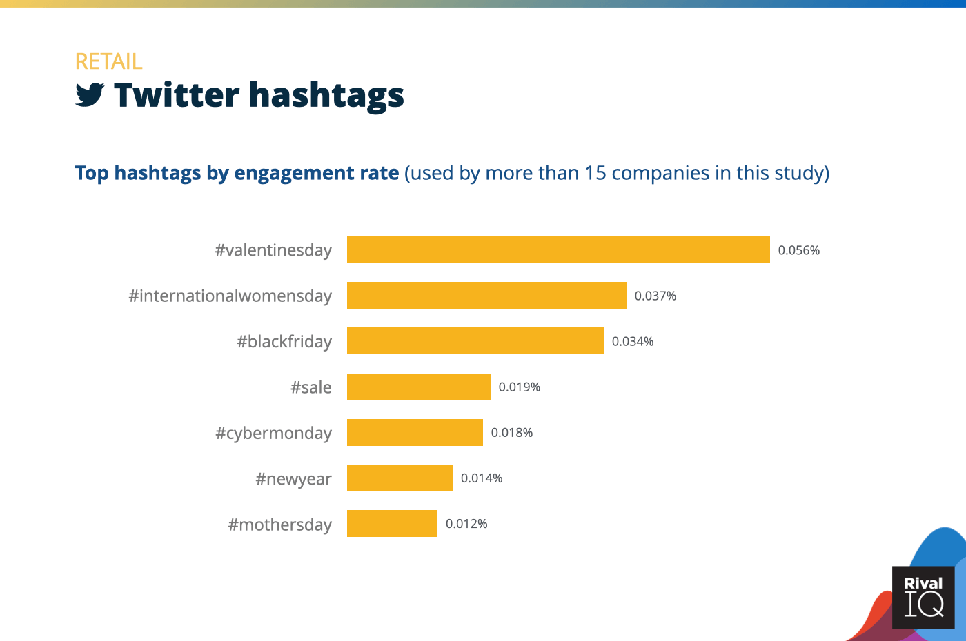 Chart of Top Twitter hashtags by engagement rate, Retail