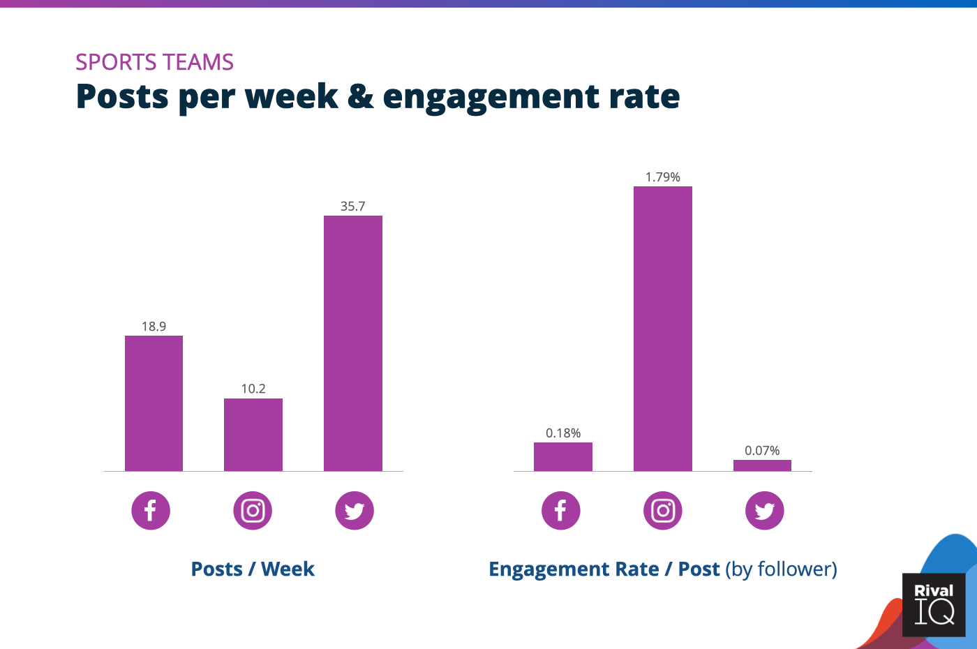 Chart of social media benchmarks for Posts per week and engagement rate per post across all channels, Sports Teams