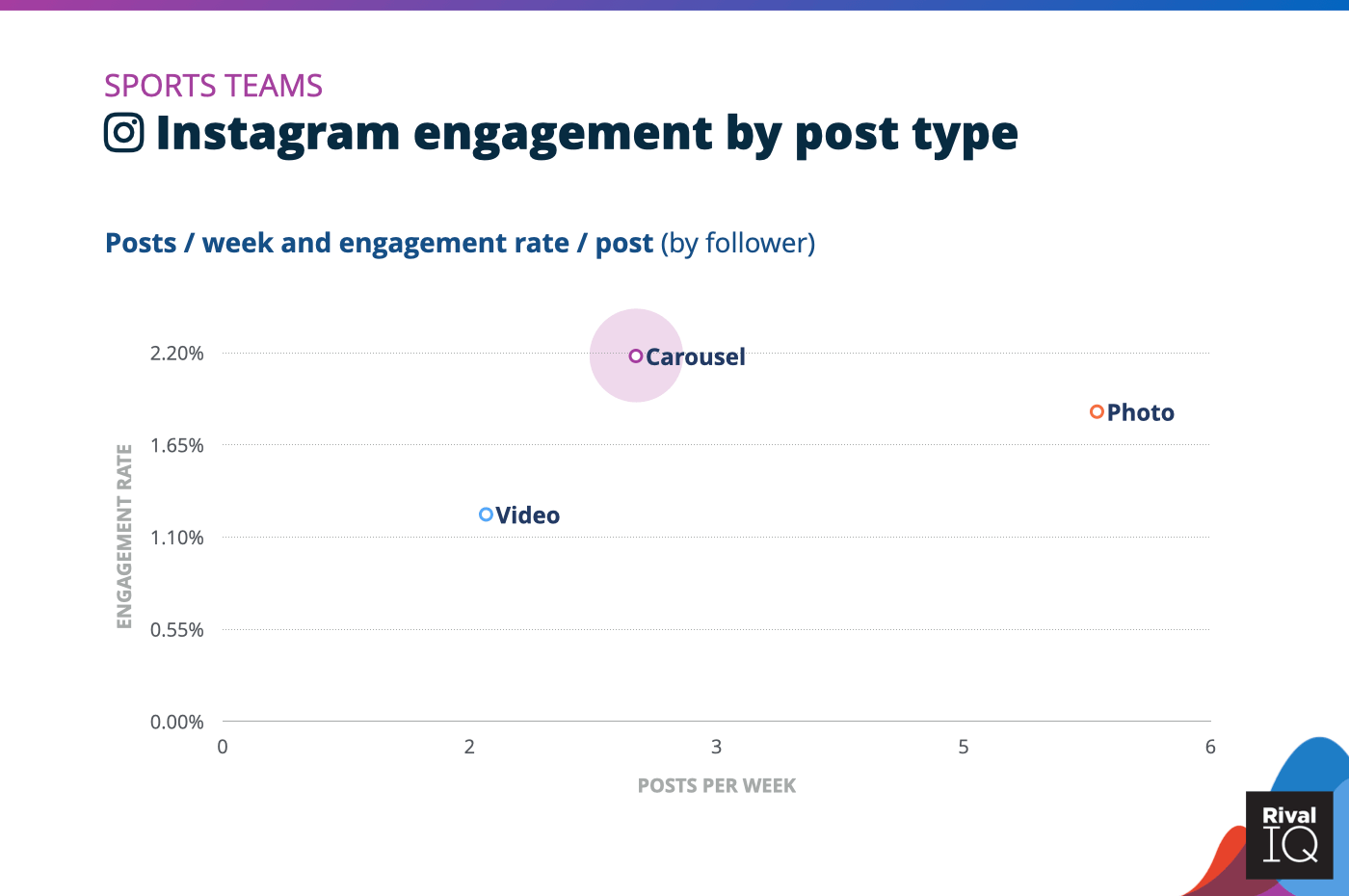 Chart of Instagram posts per week and engagement rate by post type, Sports Teams