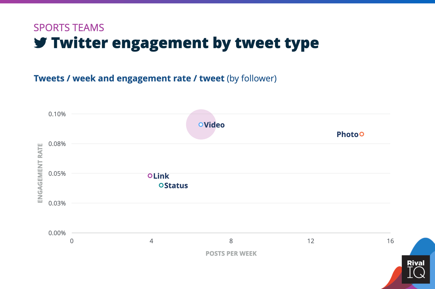 Chart of Twitter posts per week and engagement rate by tweet type, Sports Teams