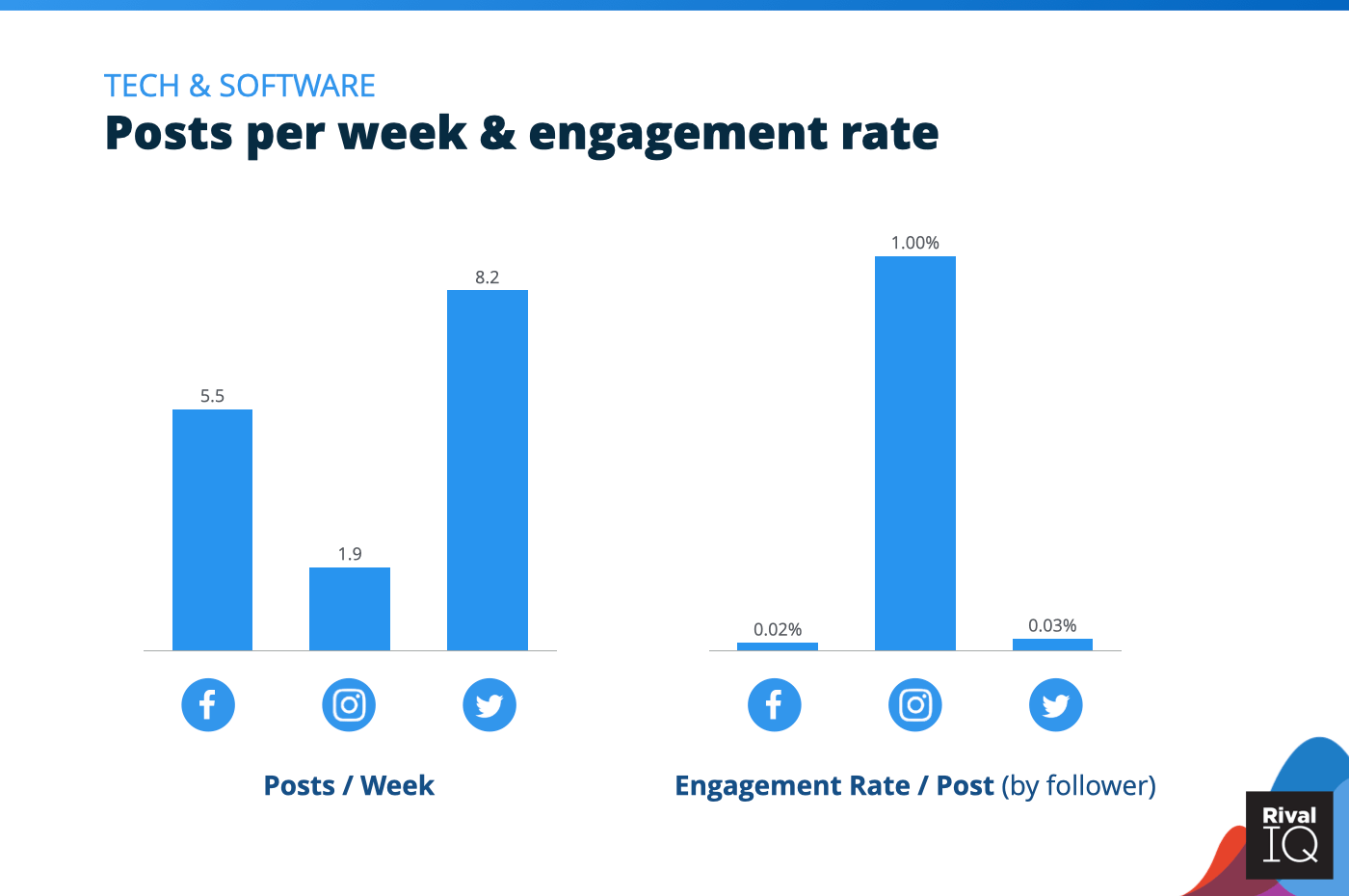 Chart of Posts per week and engagement rate per post across all channels, Tech & Software