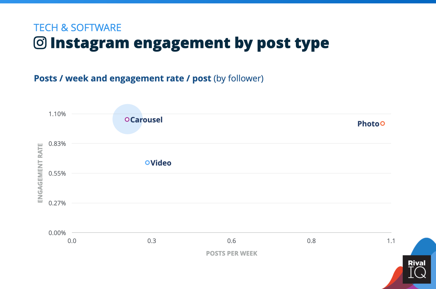 Chart of Instagram posts per week and engagement rate by post type, Tech & Software