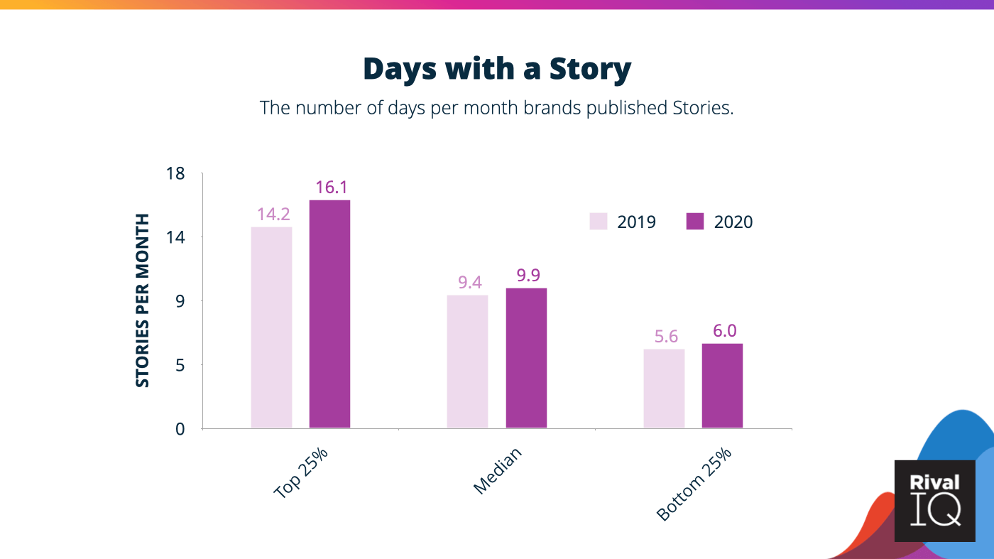 Brands published Instagram Stories between 6-16 times per month on average.