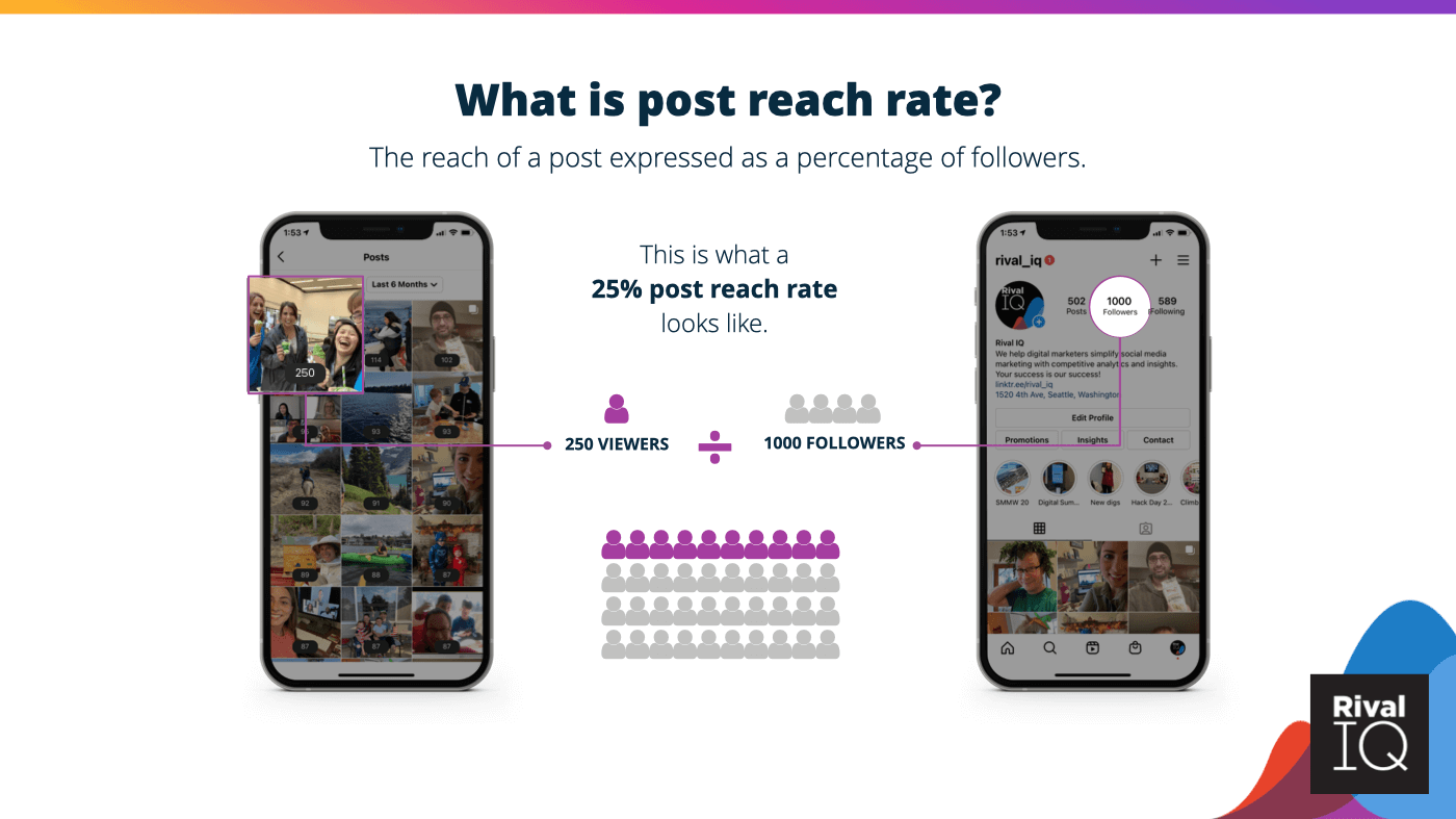 An example of 25% post reach rate.