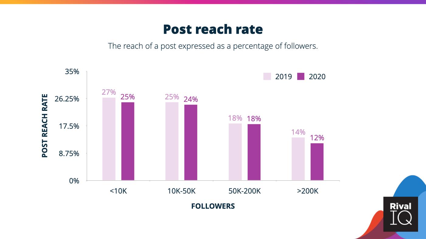 Post reach rate ranges between 12% and 25% for Instagram Stories in 2021.