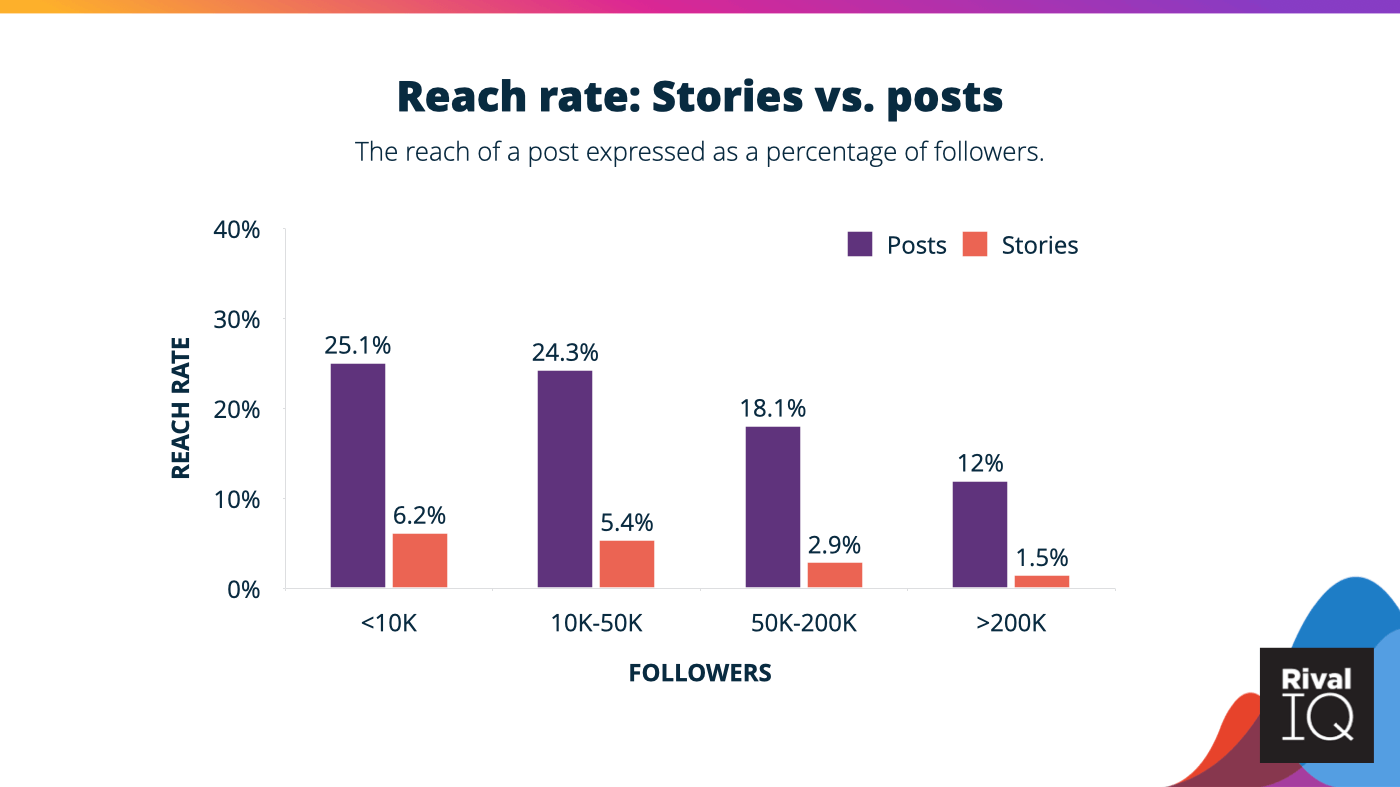 Instagram Stories vs. post reach rates, with posts seeing much higher reach.