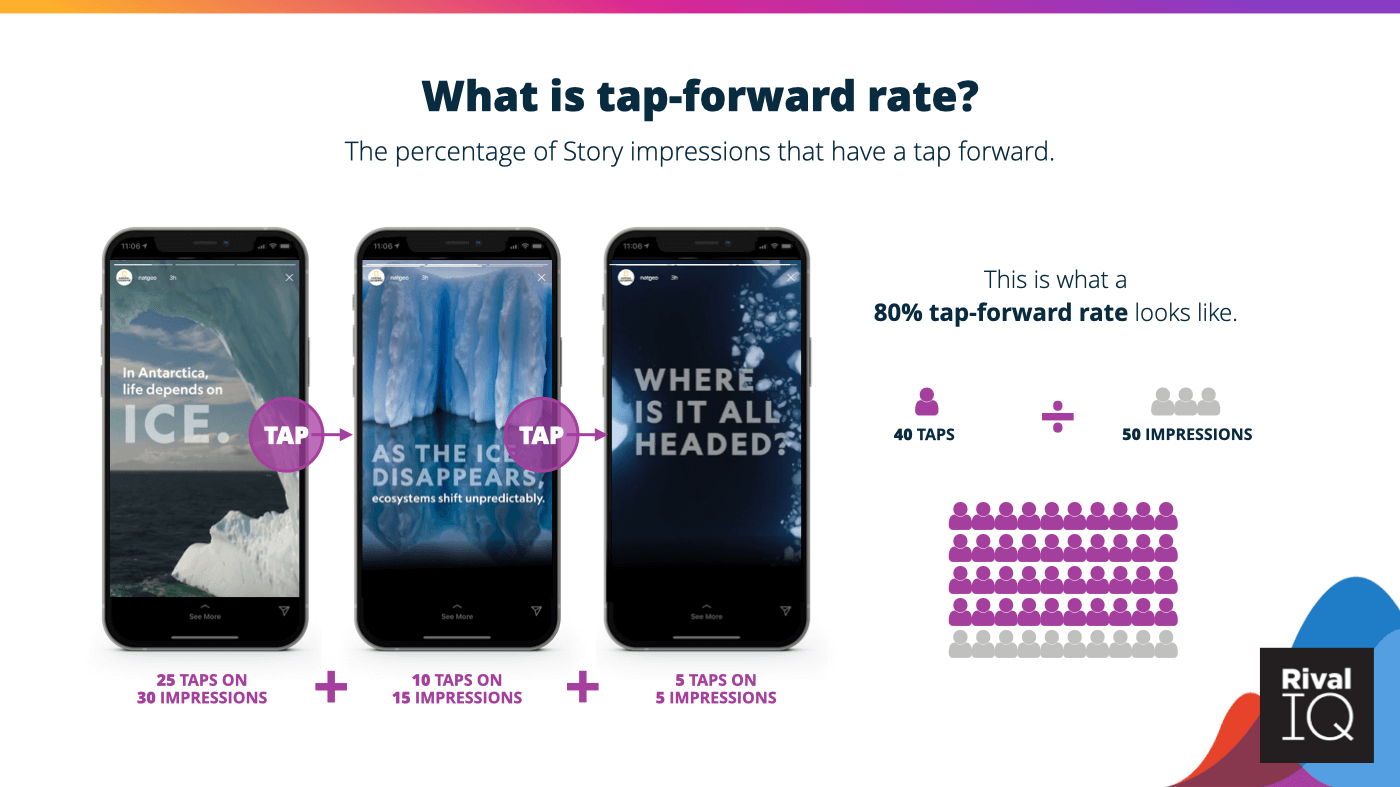 An example of an 80% tap-forward rate.
