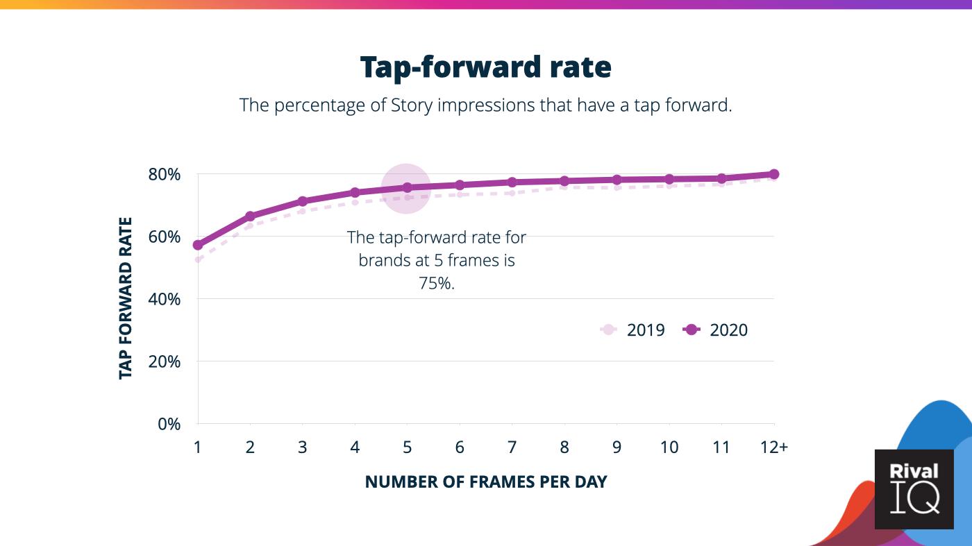 Instagram Story tap-forward rate ranges between 60-80% depending on the number of frames.