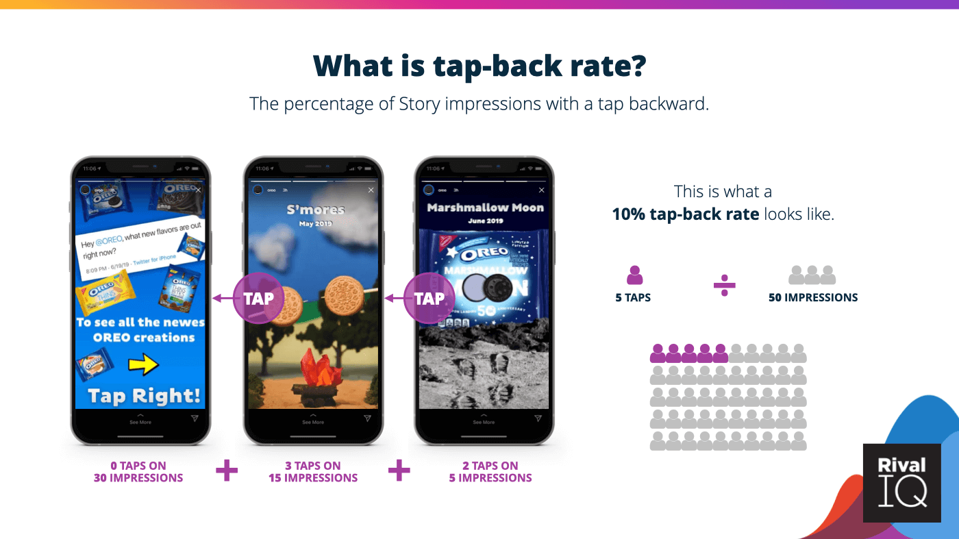An example of 10% tap-back rate.