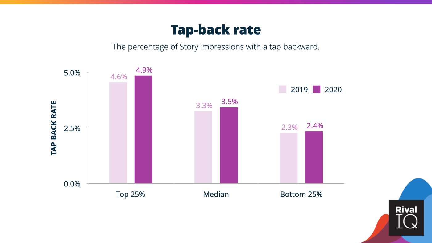 Instagram Story tap-back rates range between 2.4% and 4.9%.